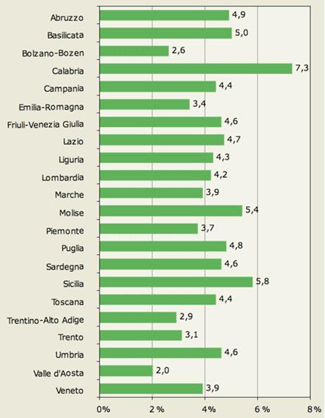 Prevalenza del Diabete Mellito nelle varie regioni italiane