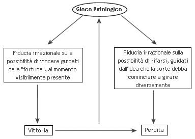 schema-gioco-patologico
