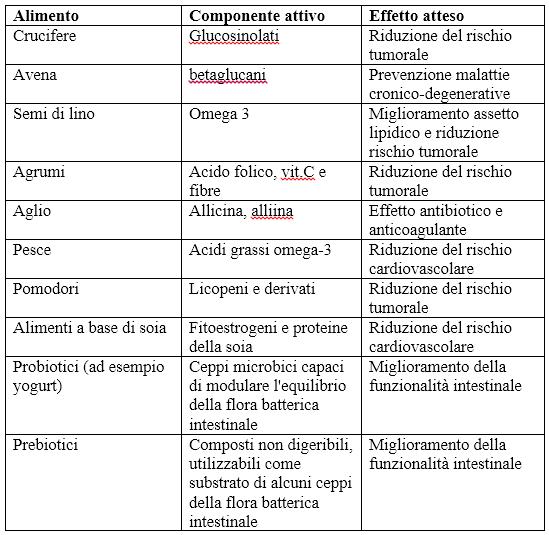 tabella-alimenti-funzionali