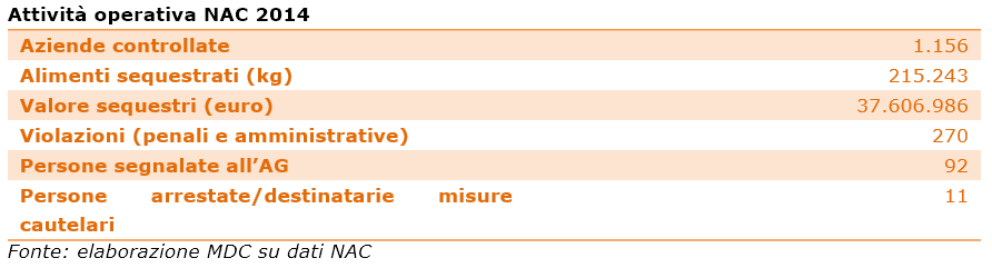 attività-operativa-nac-2014