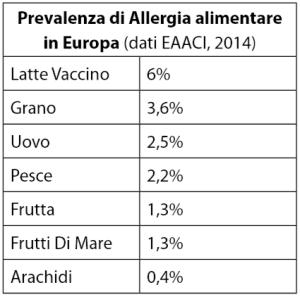 tabella-2-allergie-atti-sipps-napoli
