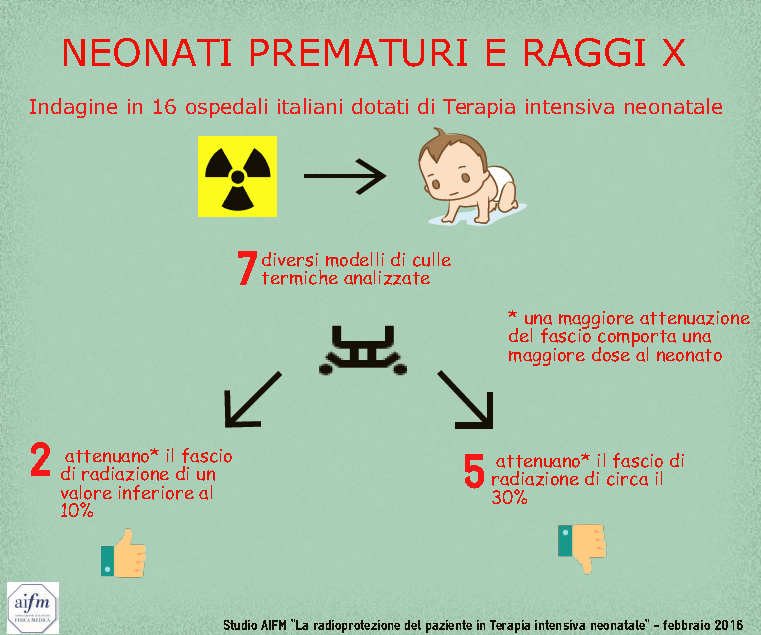 infografica-radiazioni-neonati-prematuri-aifm