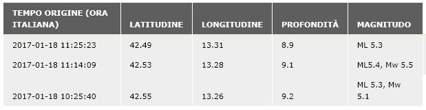terremoto-18-gennaio-2017-ingv-2