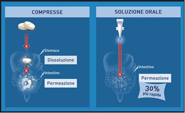 tiroide-compresse-vs-liquida