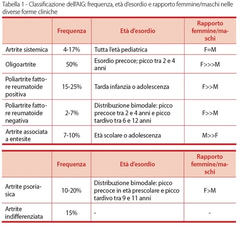 tabella-malattie-reumatiche-nei-bambini-sipps