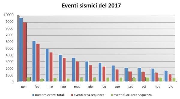 eventi-sismici-registrati-2017-ingv