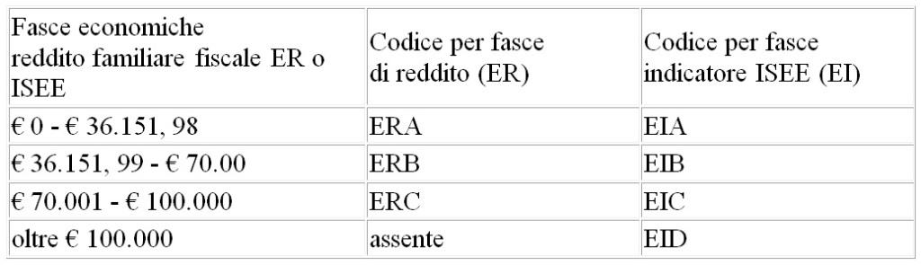 fasce-economiche-esenzioni-arezzo-asl-toscana-sud-est