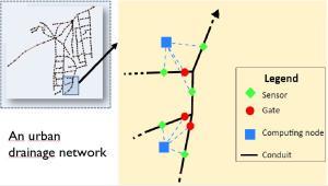 smart-system-controllo-inondazioni-cnr-modellazione-rete