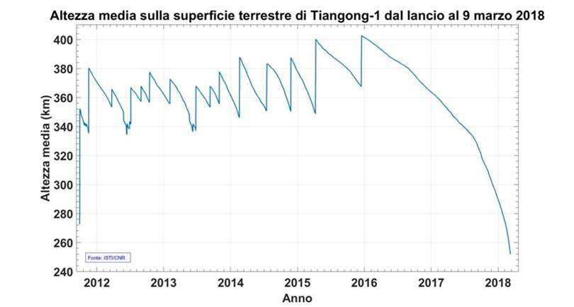 altezza-media-sulla-superficie-terrestre-tiangong1