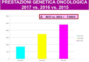 dati-genetica-oncologica-marche