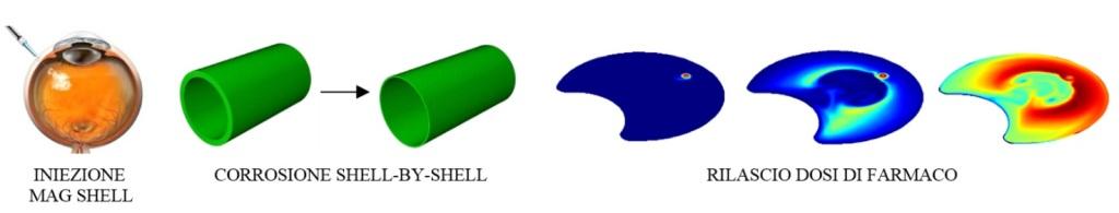 mag-shell