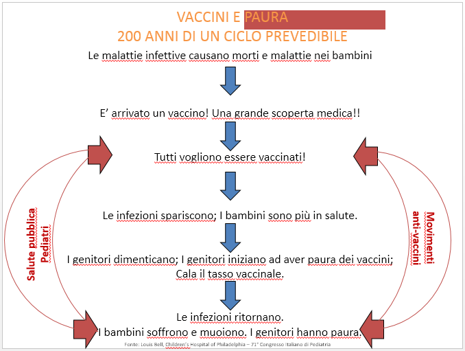 vaccini-ciclo-paura-SIP