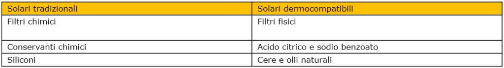 tabella-solari-skineco