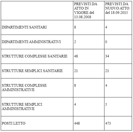 tabella-mauriziano-hub