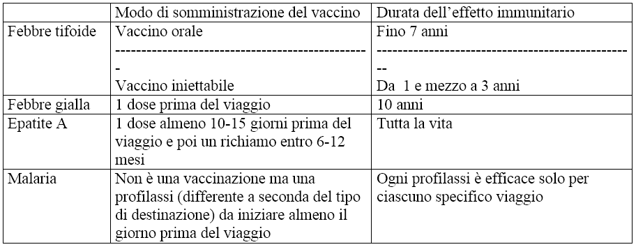 tabella-malattie-waidid-vacanze-esotiche