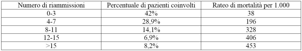 tabella-riammissioni-ospedaliere-esc-congress-2016