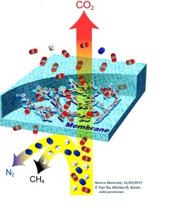 membrane-gas-serra-cnr-2
