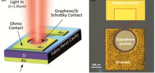 fotorilevatore-grafene-silicio-cnr