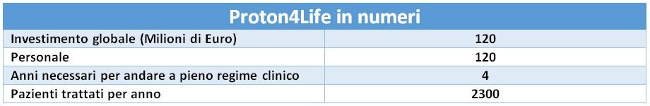proton4life-in-numeri